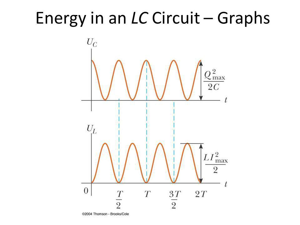 Energy in an LC Circuit – Graphs