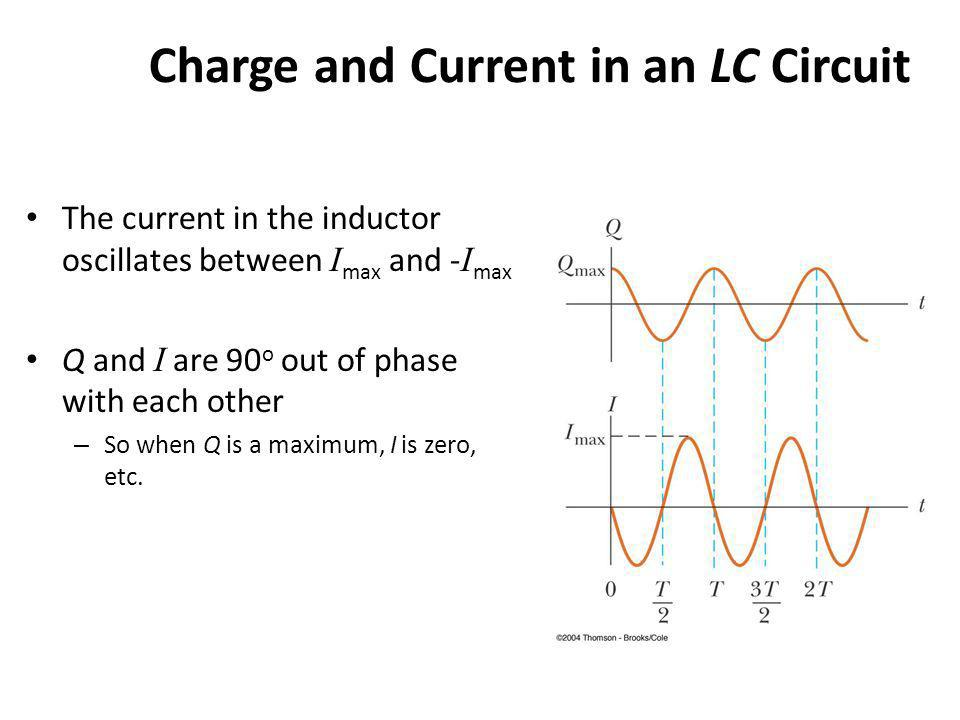 Charge and Current in an LC Circuit