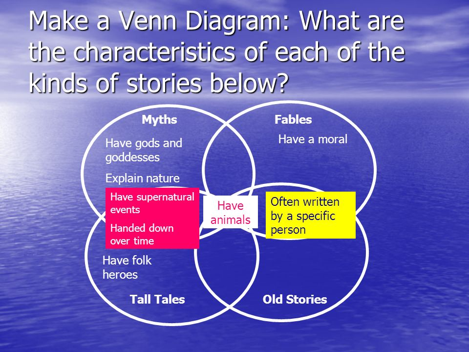 Make a Venn Diagram: What are the characteristics of each of the kinds of stories below
