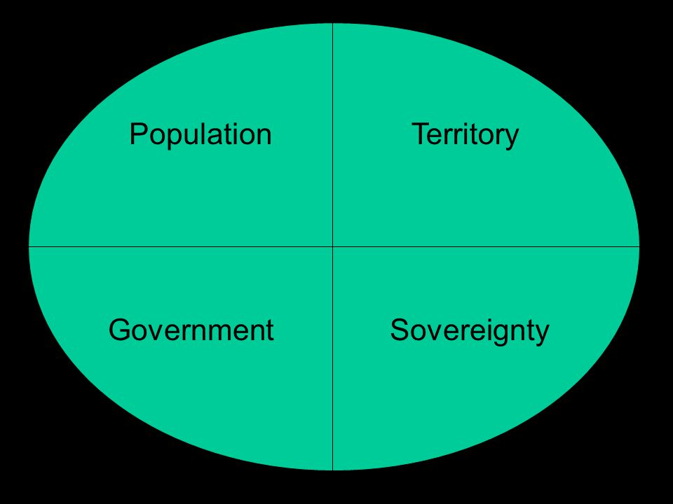 Population Territory Government Sovereignty