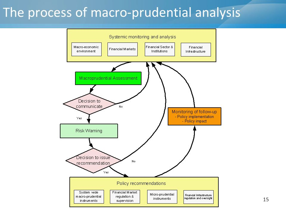 The process of macro-prudential analysis