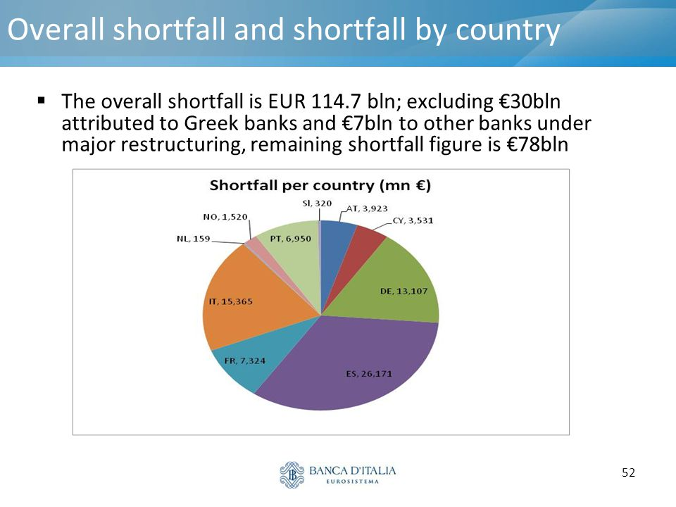 Overall shortfall and shortfall by country