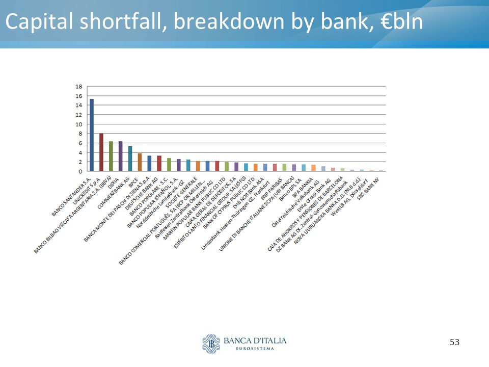Capital shortfall, breakdown by bank, €bln