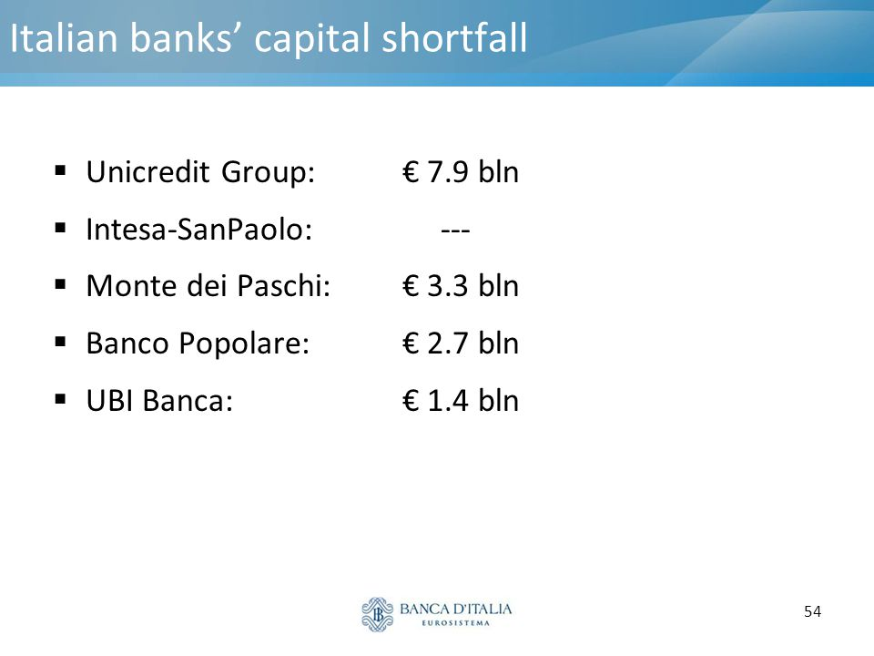 Italian banks' capital shortfall