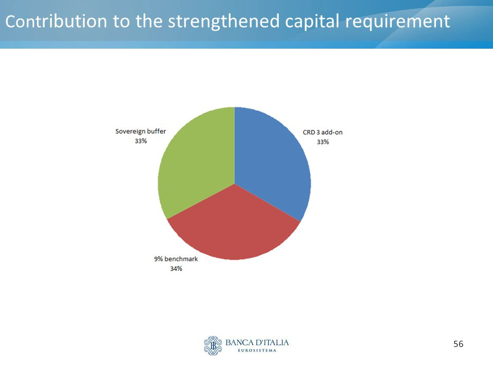 Contribution to the strengthened capital requirement