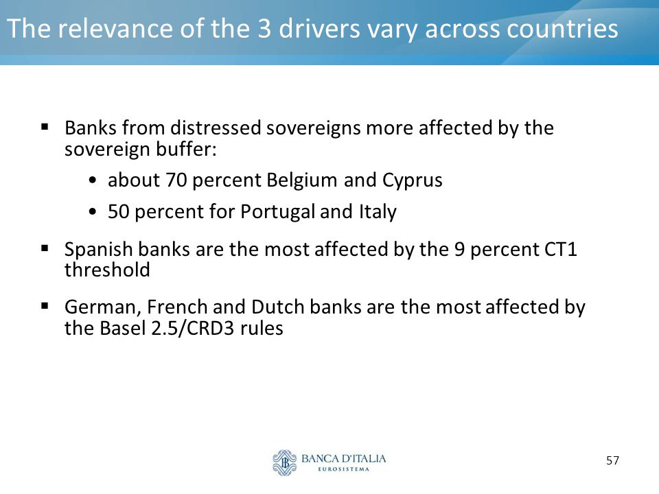 The relevance of the 3 drivers vary across countries