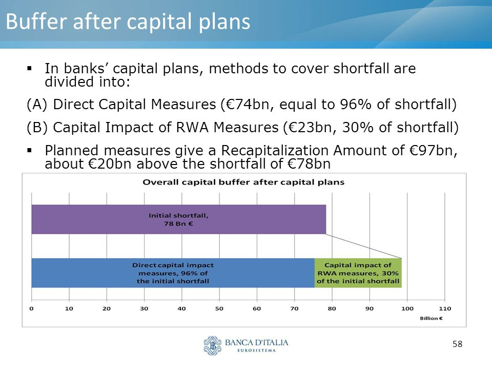 Buffer after capital plans