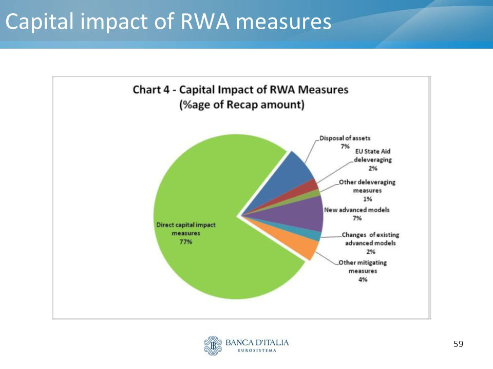 Capital impact of RWA measures