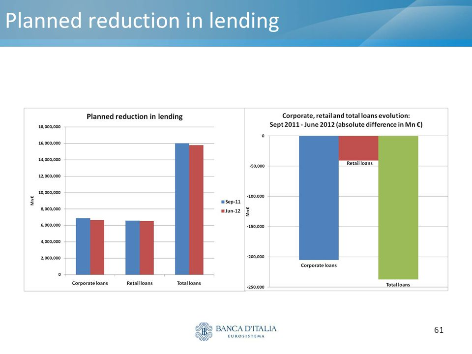 Planned reduction in lending