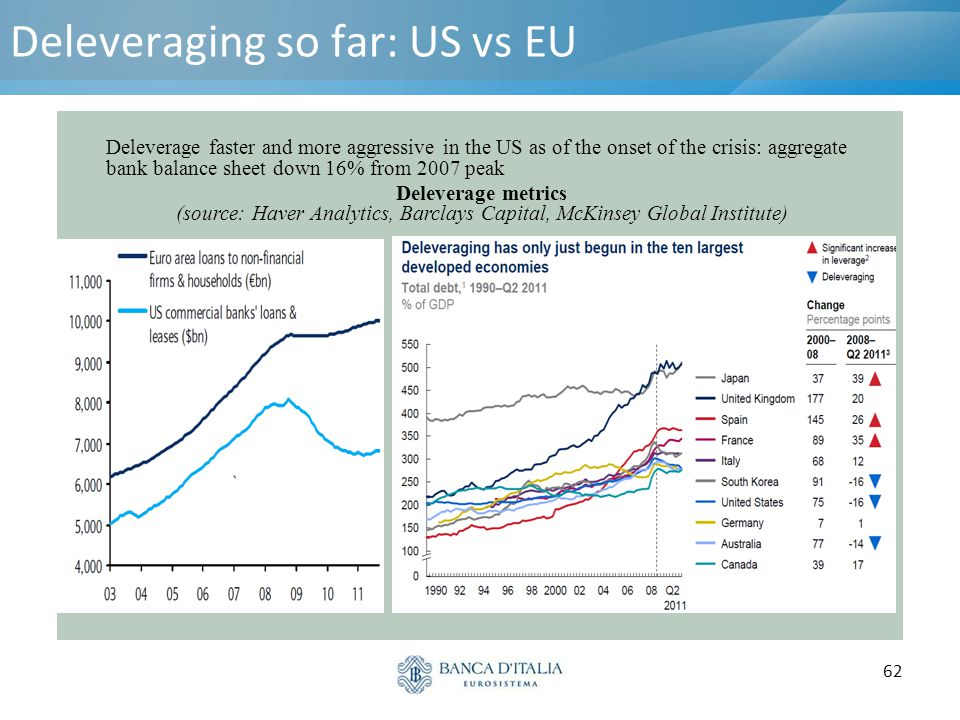 Deleveraging so far: US vs EU