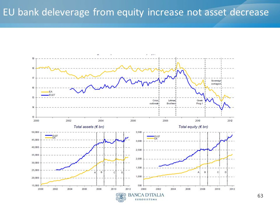 EU bank deleverage from equity increase not asset decrease