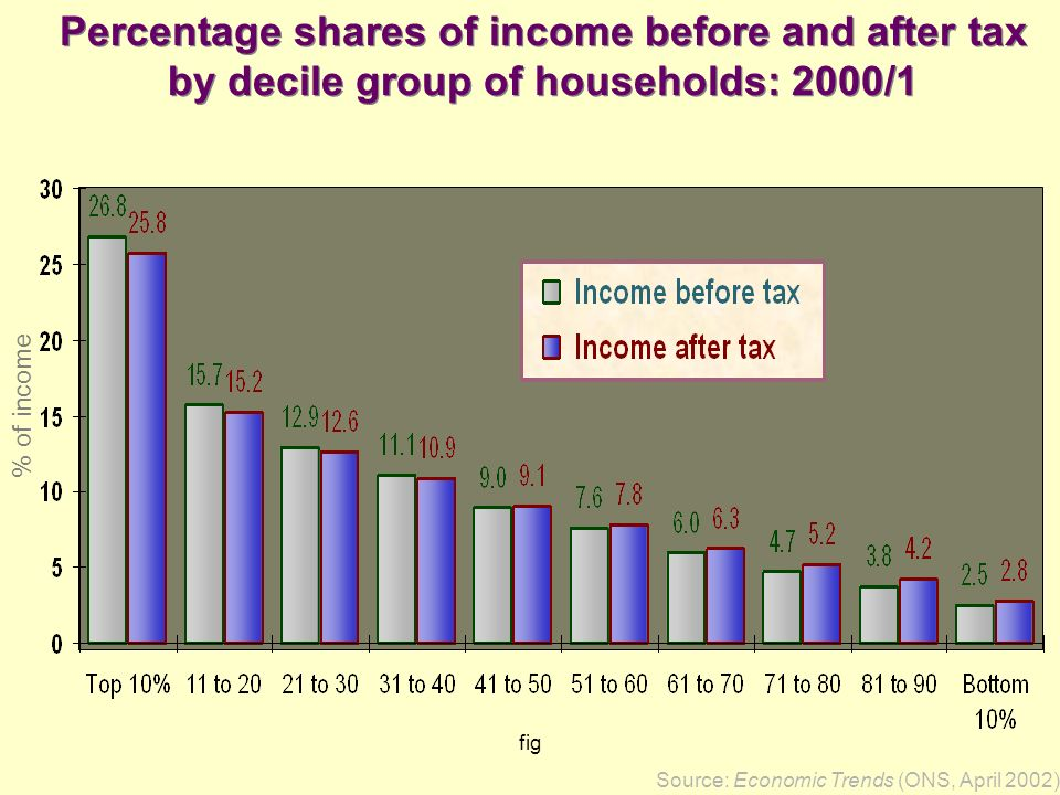 Percentage shares of income before and after tax
