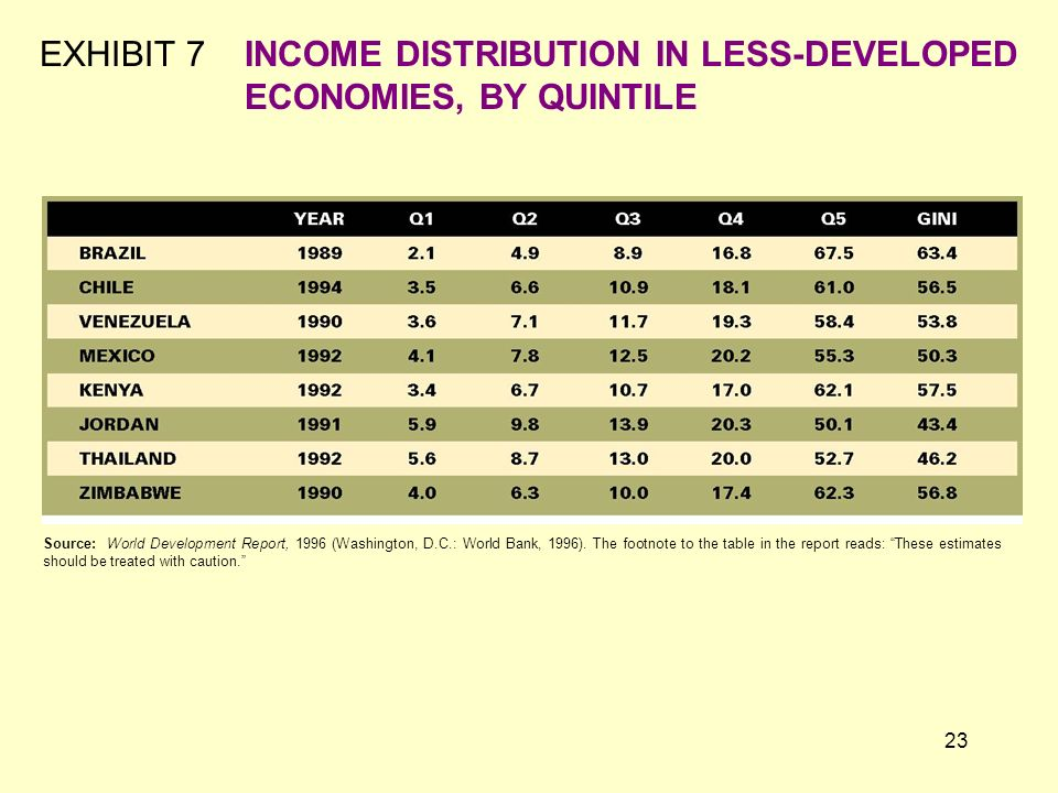 EXHIBIT 7 INCOME DISTRIBUTION IN LESS-DEVELOPED ECONOMIES, BY QUINTILE