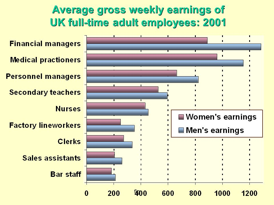 Average gross weekly earnings of UK full-time adult employees: 2001