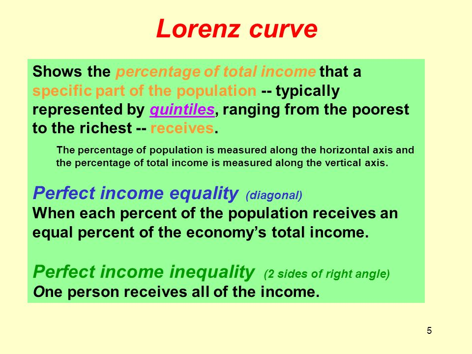 Lorenz curve Perfect income equality (diagonal)