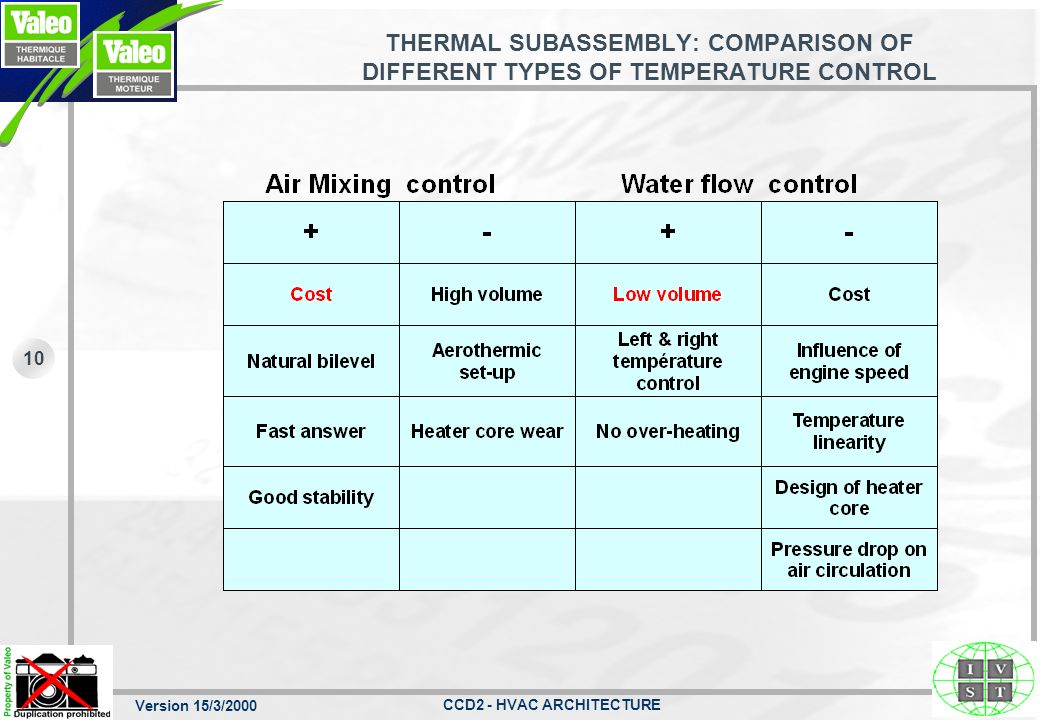 THERMAL SUBASSEMBLY: COMPARISON OF DIFFERENT TYPES OF TEMPERATURE CONTROL