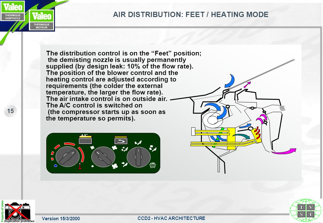 AIR DISTRIBUTION: FEET / HEATING MODE