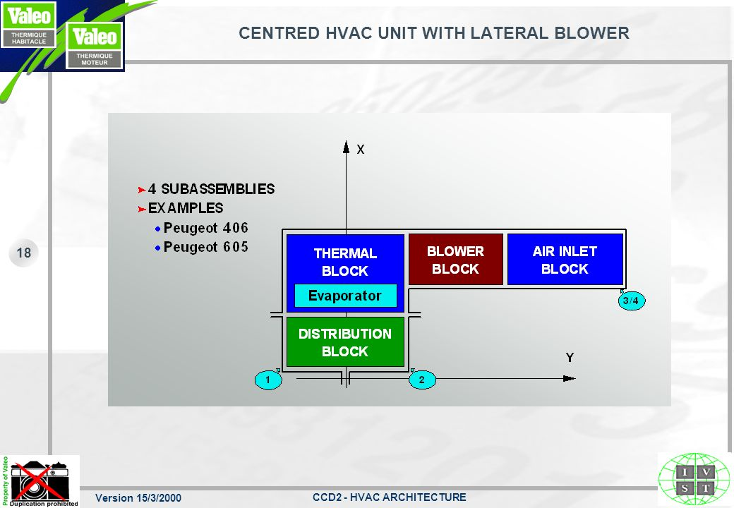 CENTRED HVAC UNIT WITH LATERAL BLOWER