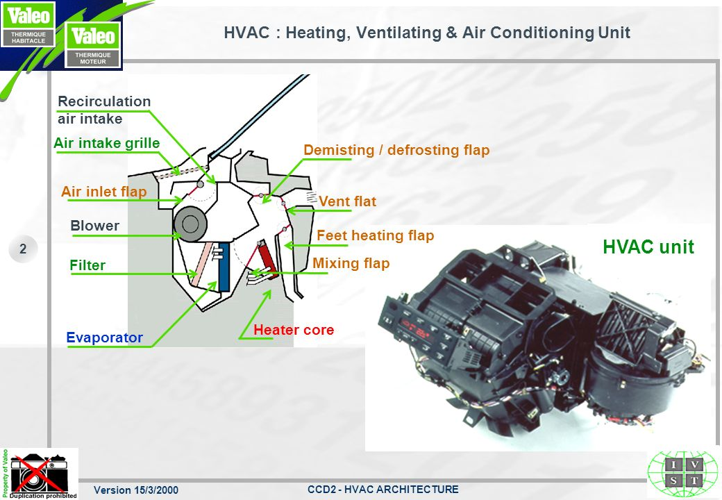 HVAC : Heating, Ventilating & Air Conditioning Unit