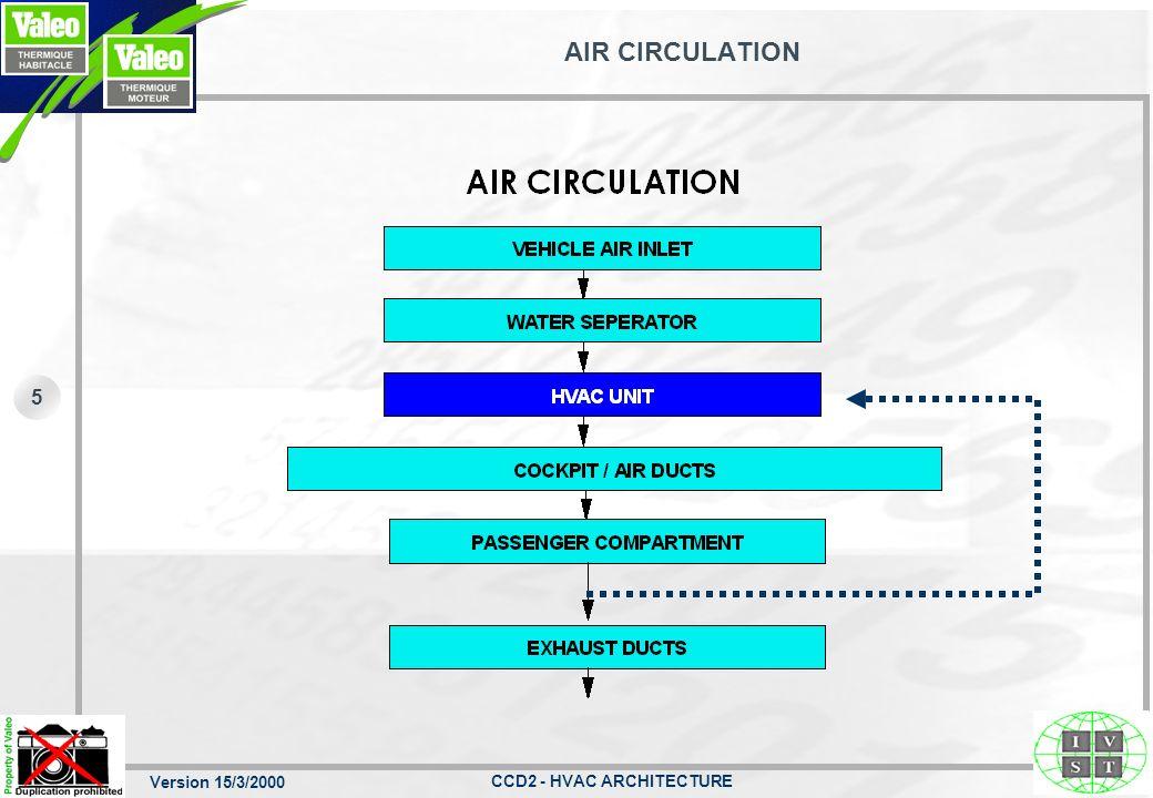 AIR CIRCULATION