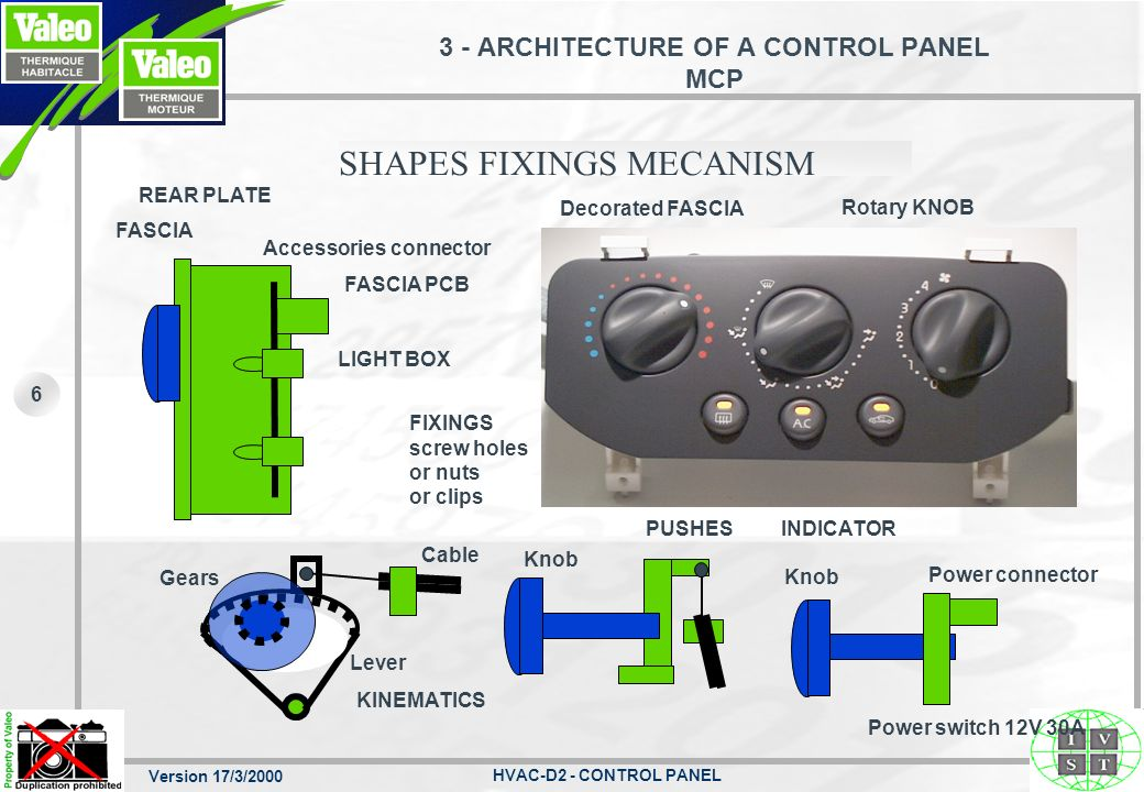 3 - ARCHITECTURE OF A CONTROL PANEL MCP