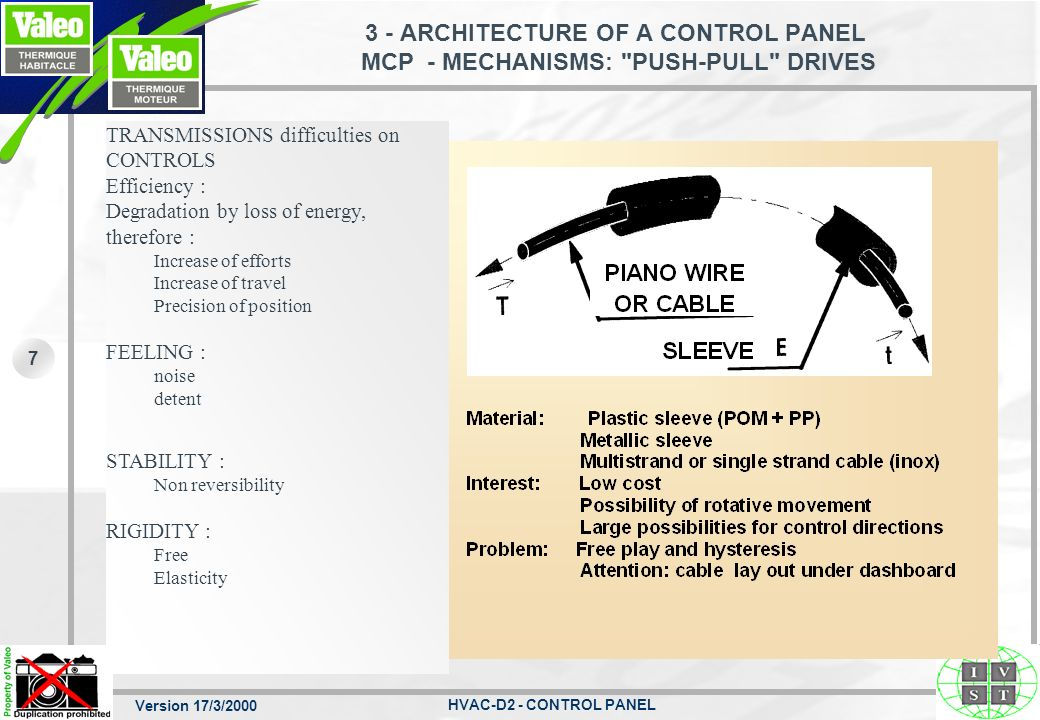 3 - ARCHITECTURE OF A CONTROL PANEL MCP - MECHANISMS: PUSH-PULL DRIVES