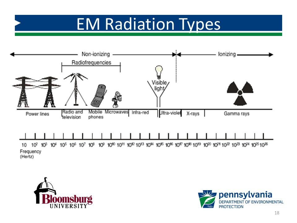 EM Radiation Types