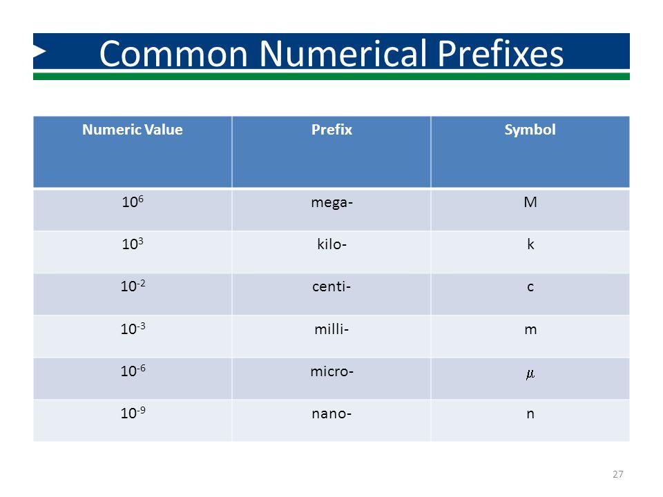 Common Numerical Prefixes