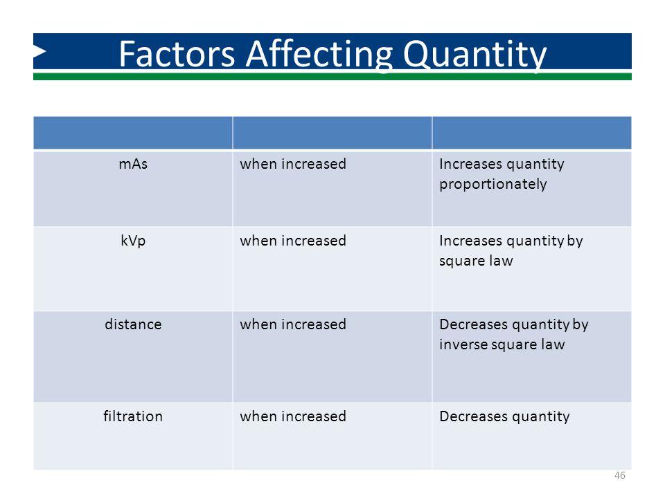 Factors Affecting Quantity