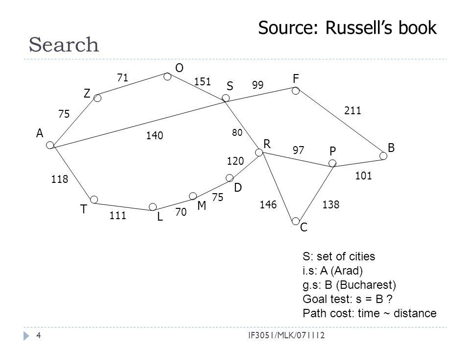 Search Source: Russell's book O F S Z A R B P D M T L C