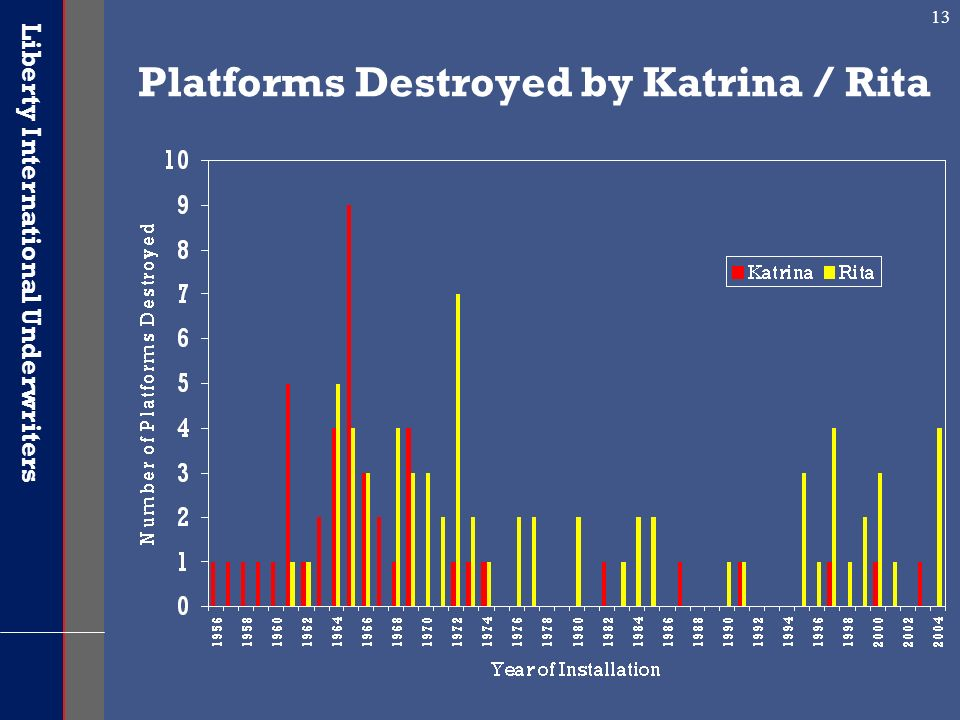 Platforms Destroyed by Katrina / Rita