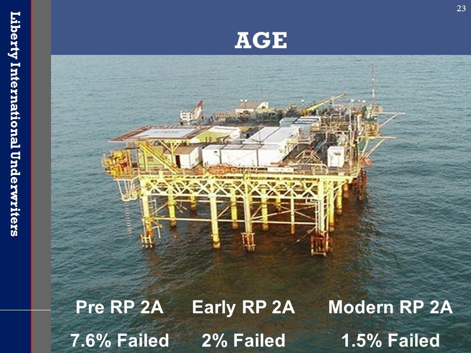 AGE Pre RP 2A 7.6% Failed Early RP 2A 2% Failed Modern RP 2A