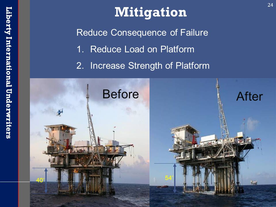 Mitigation Before After After Reduce Consequence of Failure