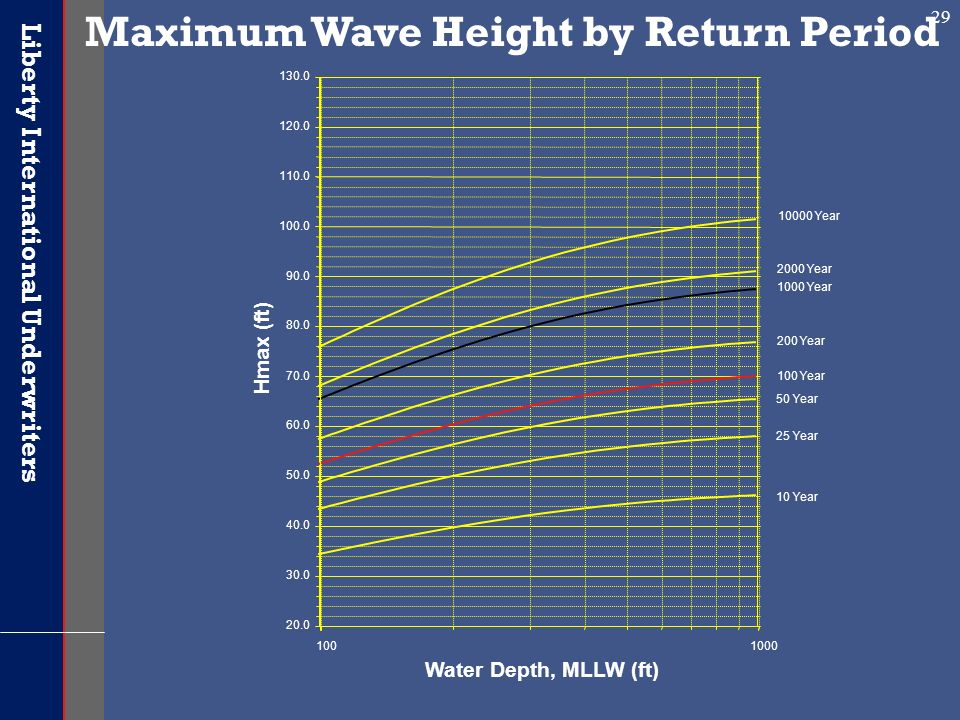 Maximum Wave Height by Return Period