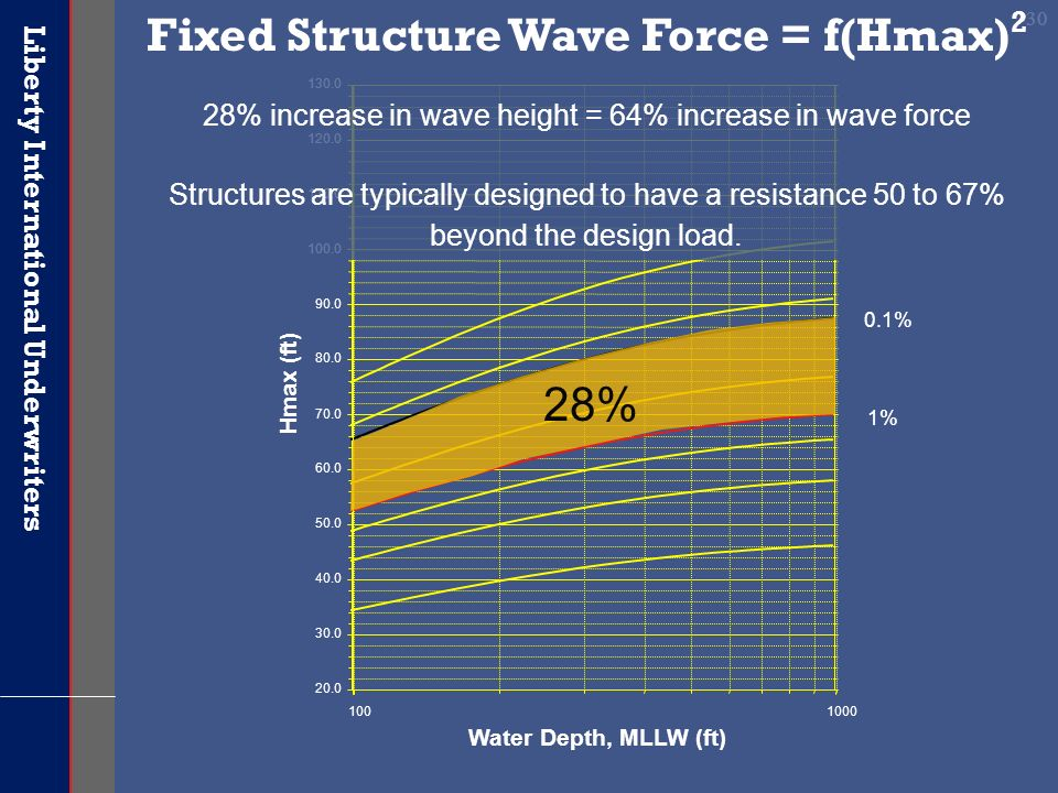 Fixed Structure Wave Force = f(Hmax)2