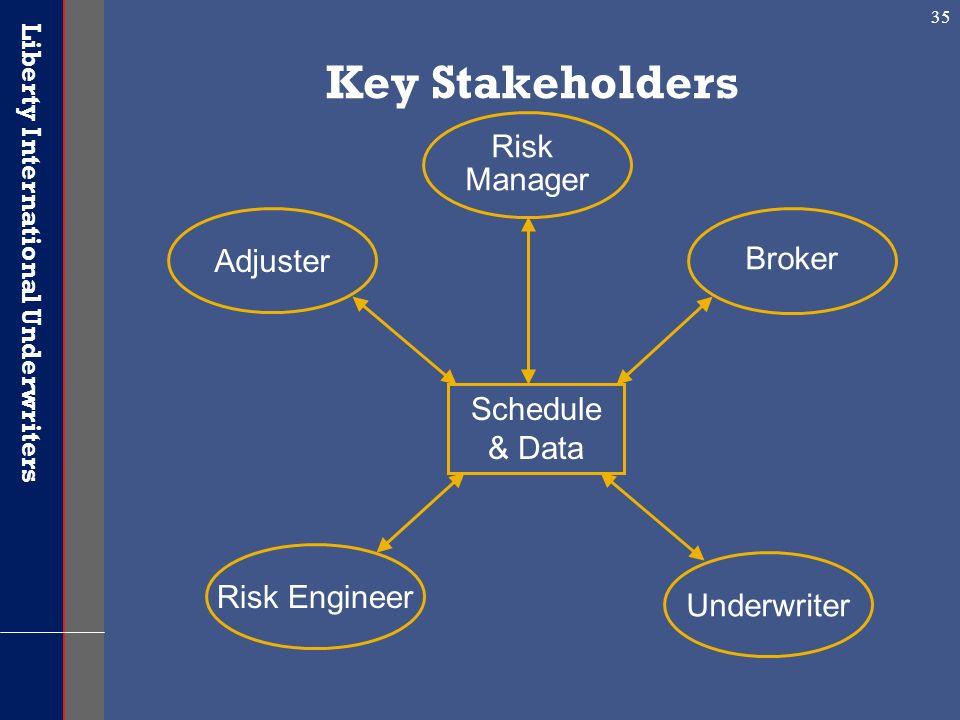 Key Stakeholders Risk Manager Adjuster Broker Schedule & Data