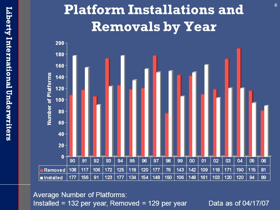 Platform Installations and Removals by Year
