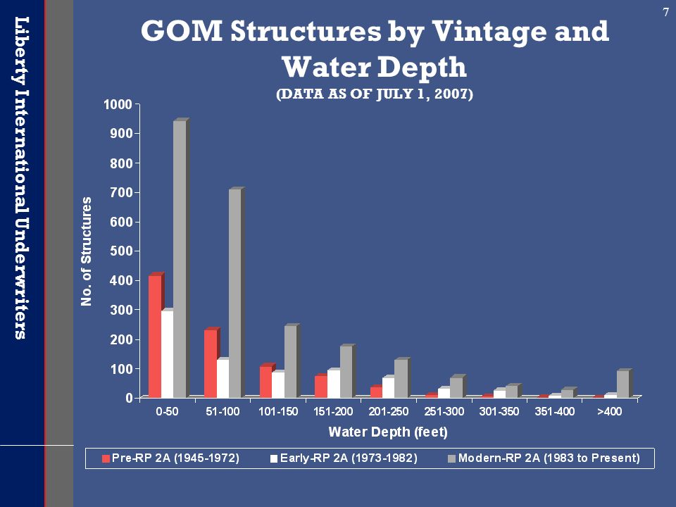 GOM Structures by Vintage and Water Depth (DATA AS OF JULY 1, 2007)