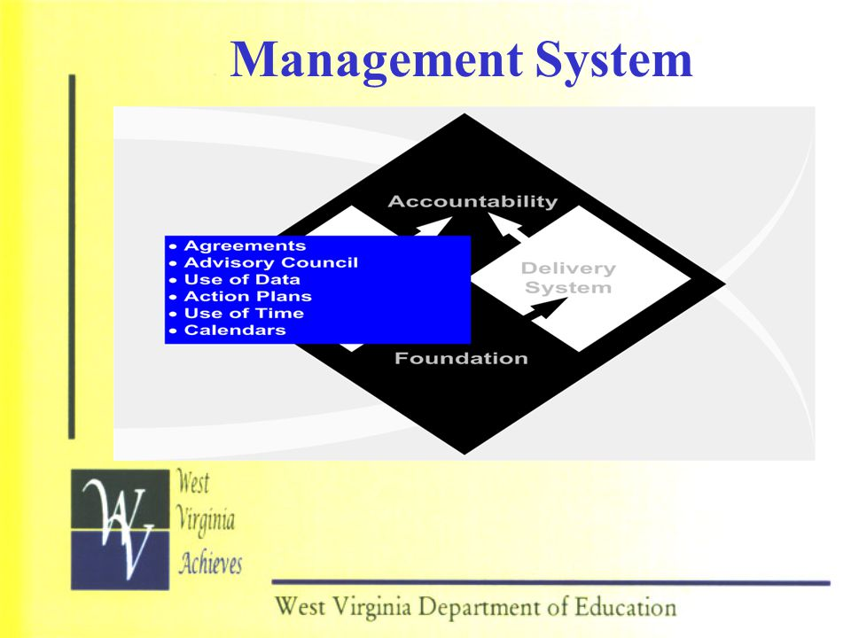 Management System The Management and Delivery System go hand in hand:
