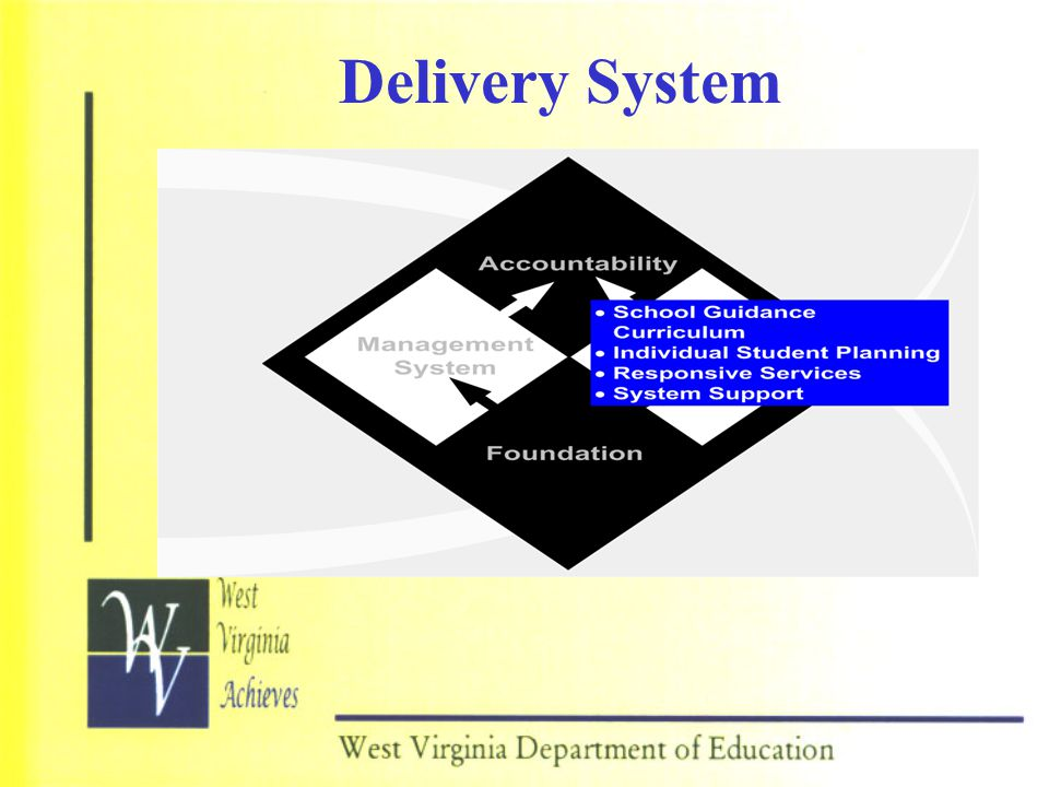 Delivery System PRESENTER