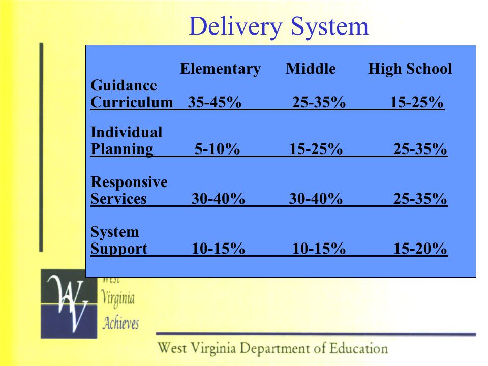 Delivery System Elementary Middle High School Guidance
