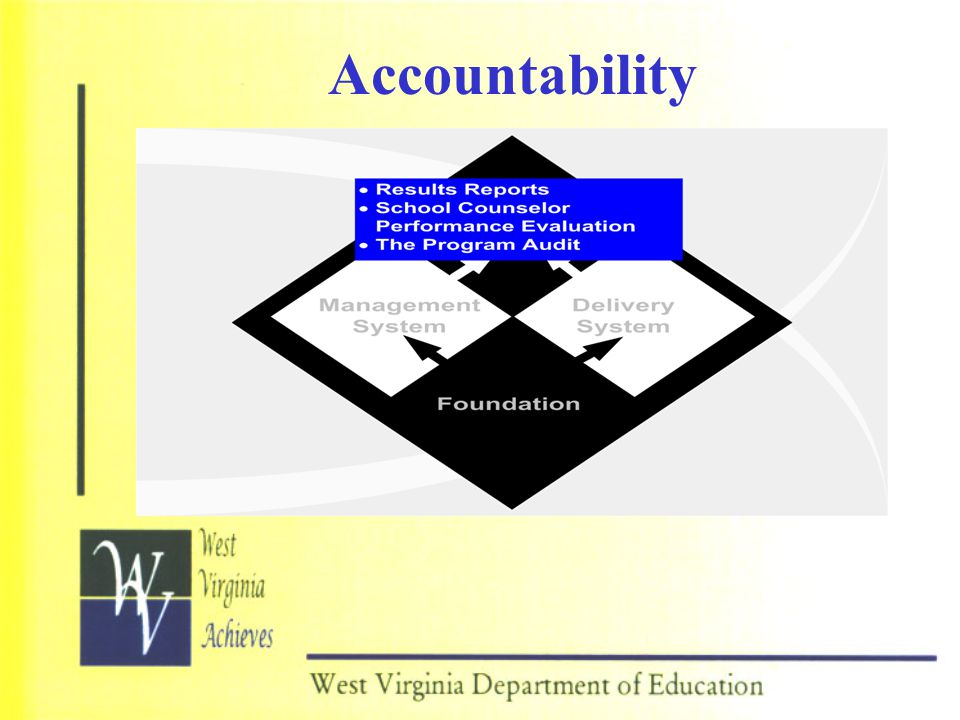 Accountability PRESENTER