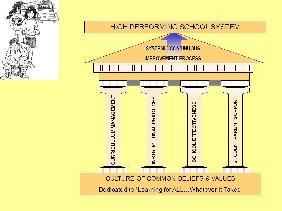 CURRICULLUM MANAGEMENT INSTRUCTIONAL PRACTICES STUDENT/PARENT SUPPORT