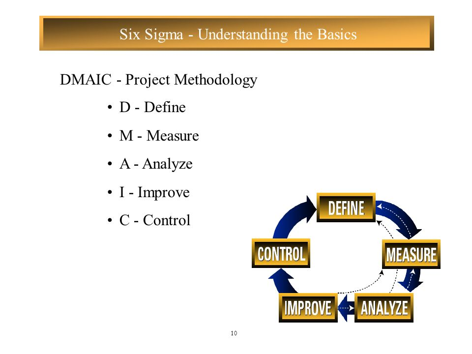 DMAIC - Project Methodology