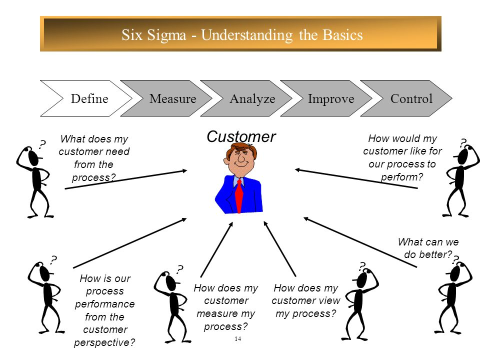 Customer Define Measure Analyze Improve Control