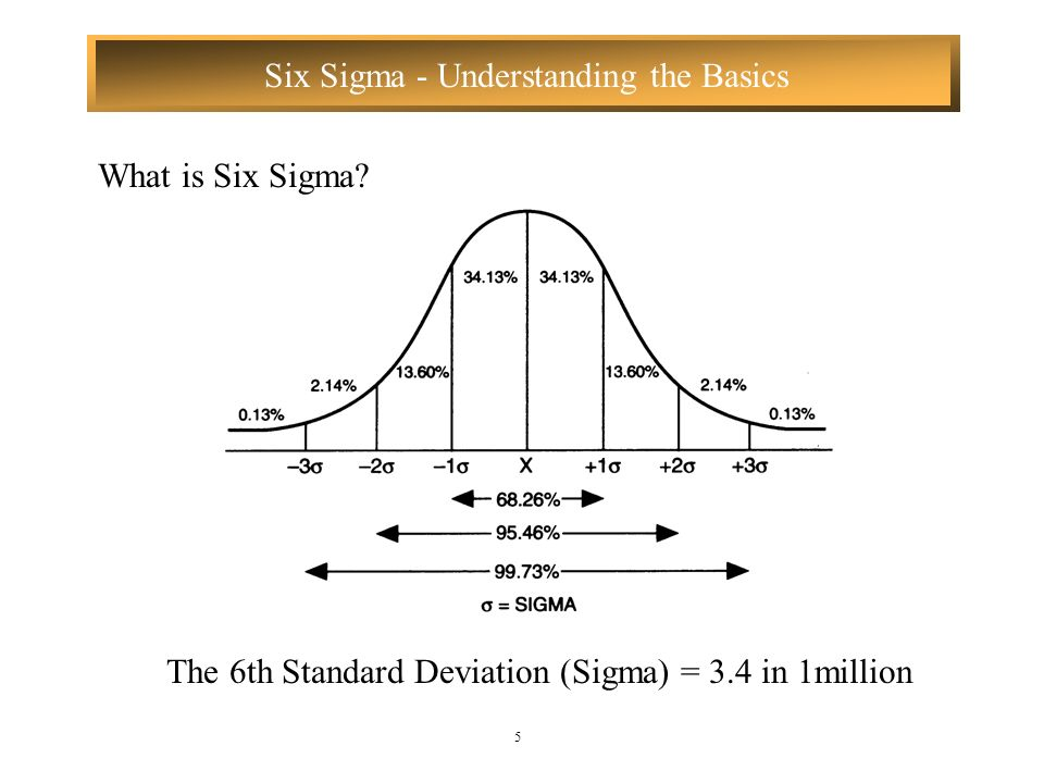 The 6th Standard Deviation (Sigma) = 3.4 in 1million