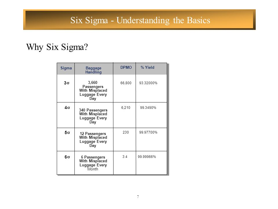 Why Six Sigma 3 s 4 s 5 s 6 s Sigma Baggage DPMO % Yield Handling