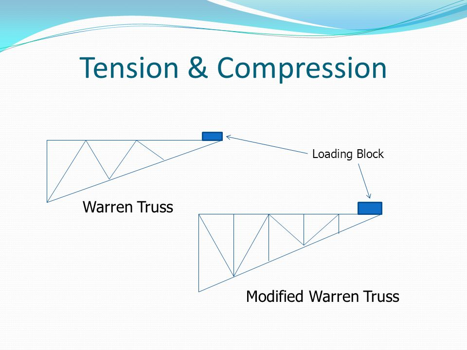 Tension & Compression Loading Block Warren Truss Modified Warren Truss