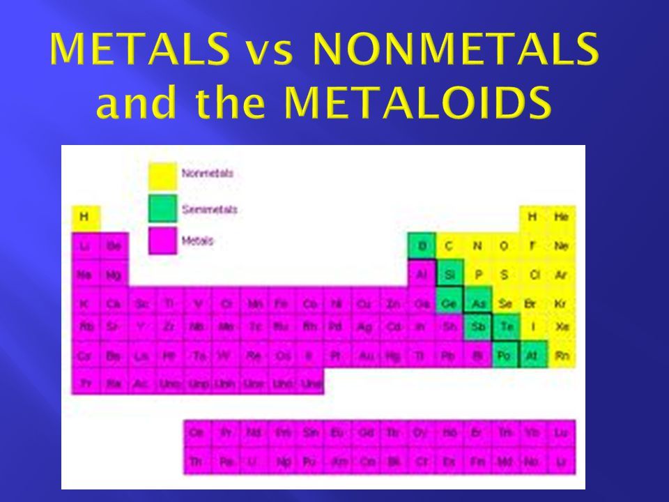 METALS vs NONMETALS and the METALOIDS