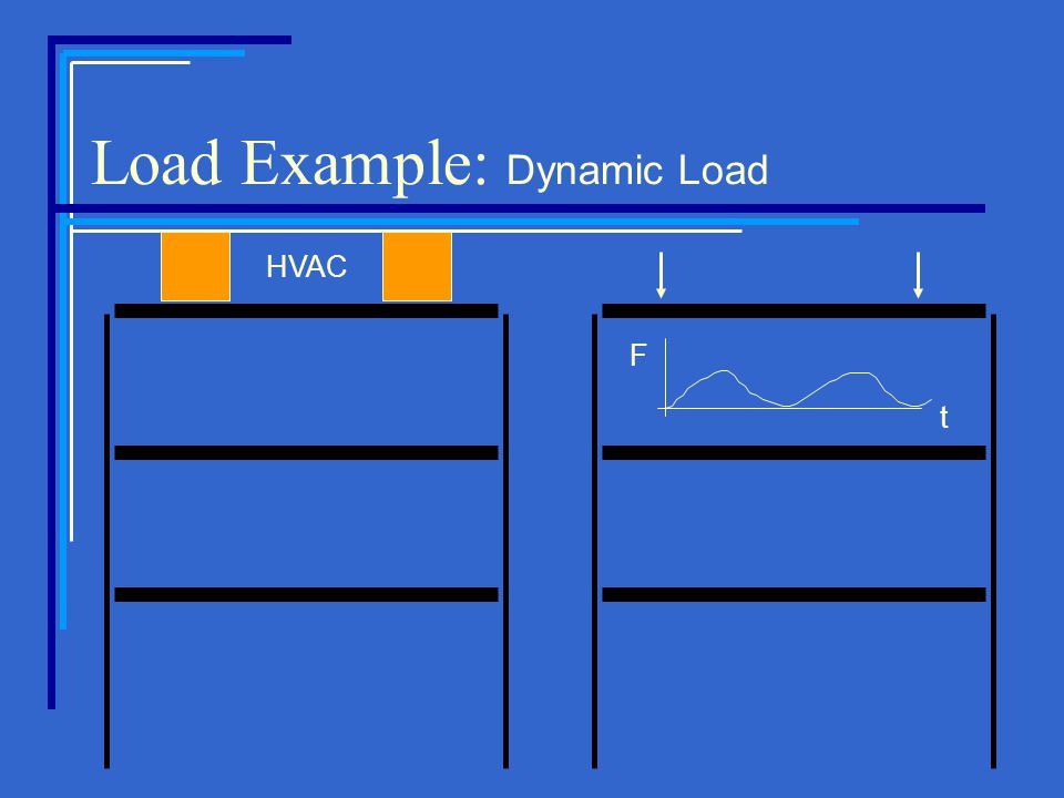 Load Example: Dynamic Load